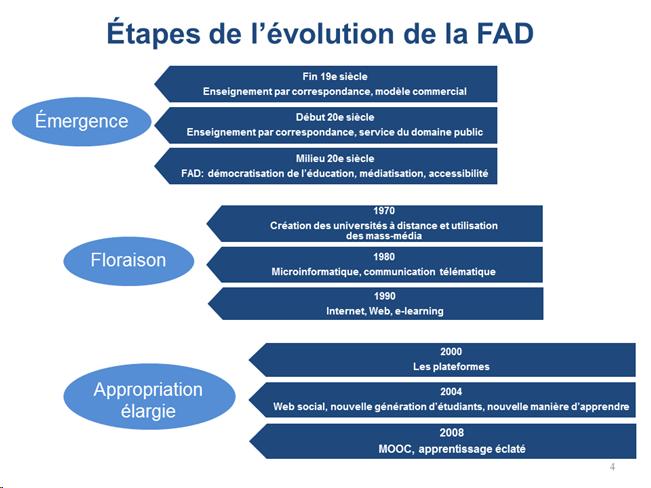 Ce schéma structure l'évolution de la formation à distance en 3 périodes clés : L'émergence, de la fin du 19ème siècle au milieu du 20ème siècle. La floraison, des années 1970 aux années 1990. L'appropriation élargie.